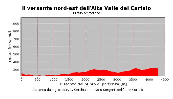 l versante nord-est dell'Alta Valle del Carfalo