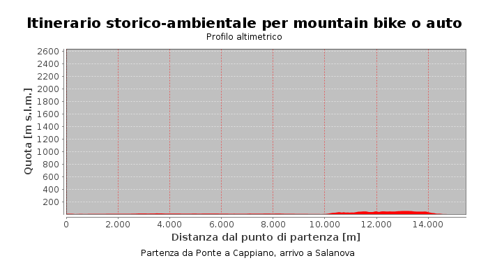 Itinerario storico-ambientale per mountain bike o auto