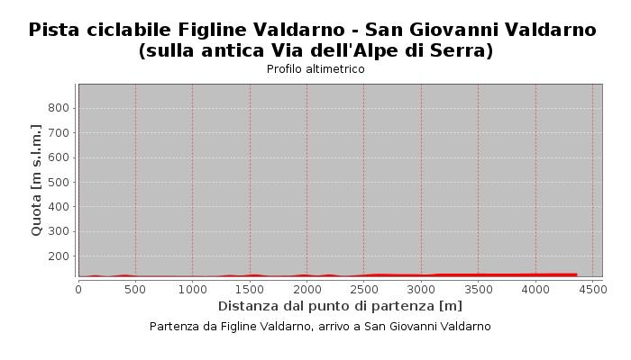 Pista ciclabile Figline Valdarno - San Giovanni Valdarno (sulla antica Via dell'Alpe di Serra)