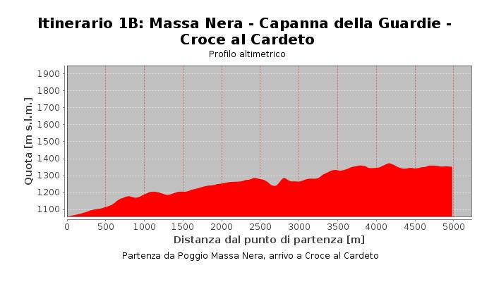 Itinerario 1B: Massa Nera - Capanna della Guardie - Croce al Cardeto
