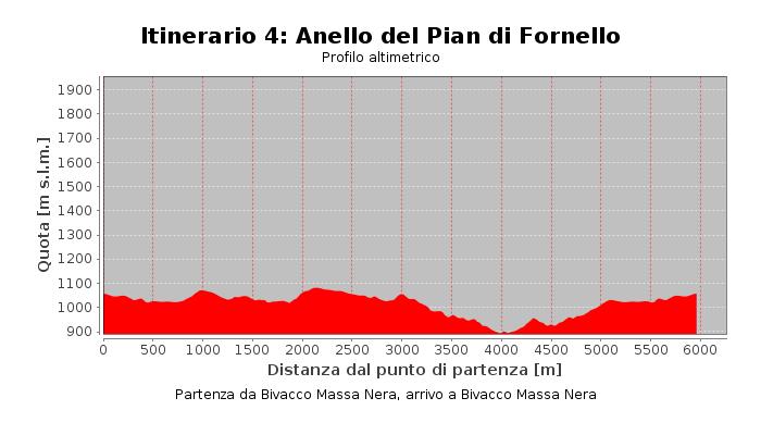 Itinerario 4: Anello del Pian di Fornello