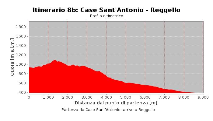 Itinerario 8b: Case Sant'Antonio - Reggello