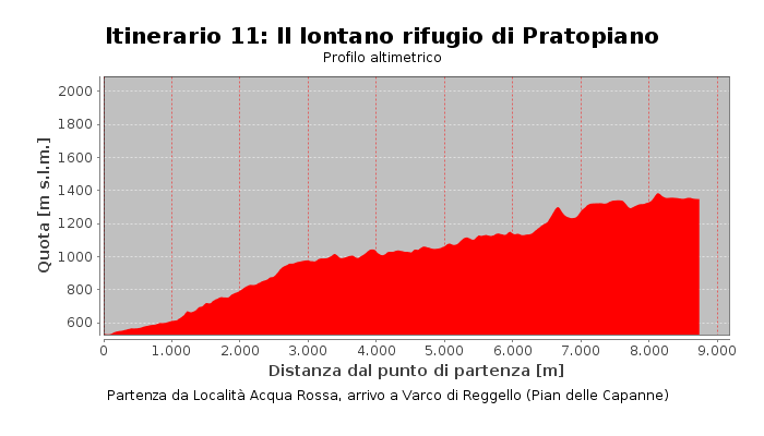 Itinerario 11: Il lontano rifugio di Pratopiano