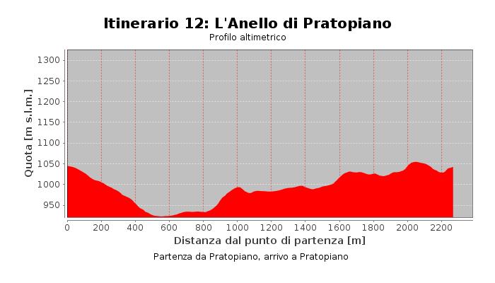 Itinerario 12: l'Anello di Pratopiano