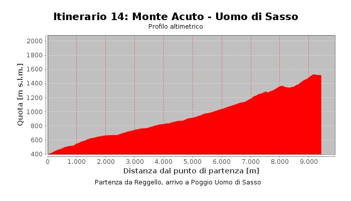 Itinerario 14: Monte Acuto - Uomo di Sasso