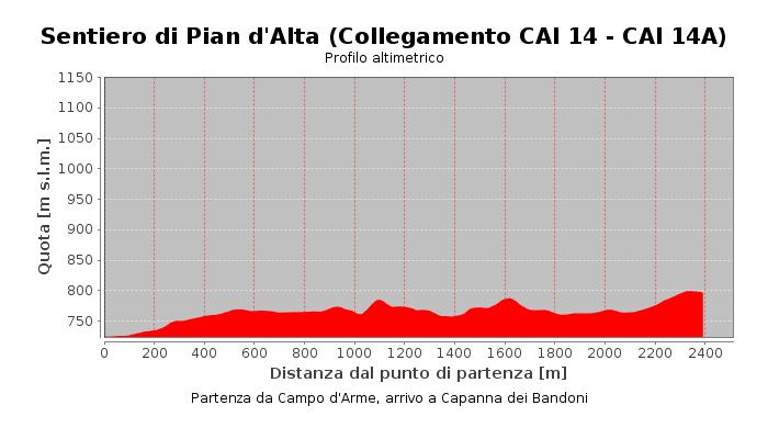 Sentiero di Pian d'Alta (Collegamento CAI 14 - CAI 14A)