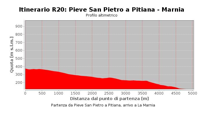 Itinerario R20: Pieve San Pietro a Pitiana - Marnia