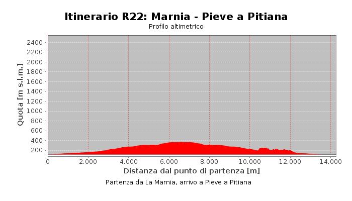 Itinerario R22: Marnia - Pieve a Pitiana