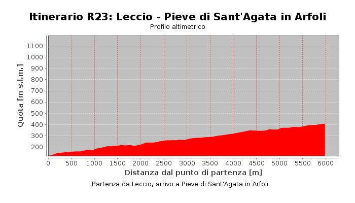 Itinerario R23: Leccio - Pieve di Sant'Agata in Arfoli