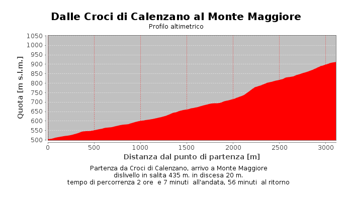 Dalle Croci di Calenzano al Monte Maggiore