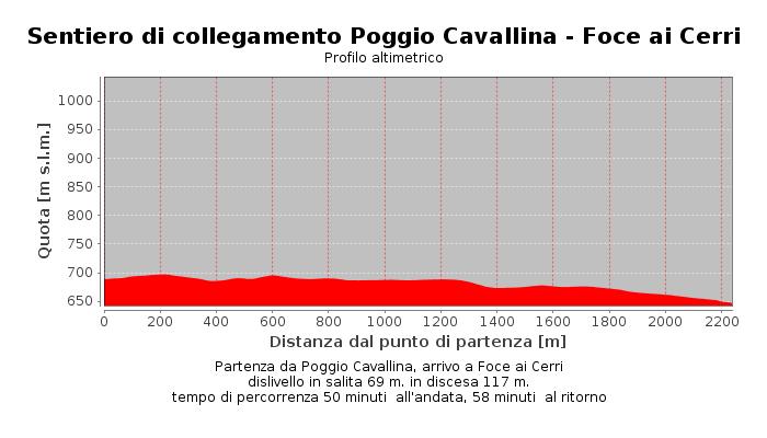 Sentiero di collegamento Poggio Cavallina - Foce ai Cerri