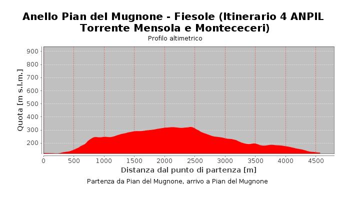 Anello Pian del Mugnone - Fiesole (Itinerario 4 ANPIL Torrente Mensola e Montececeri)