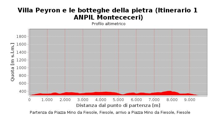 Villa Peyron e le botteghe della pietra (Itinerario 1 ANPIL Montececeri)