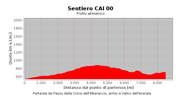 Sentiero CAI 00