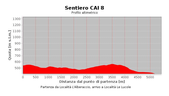 Sentiero CAI 8