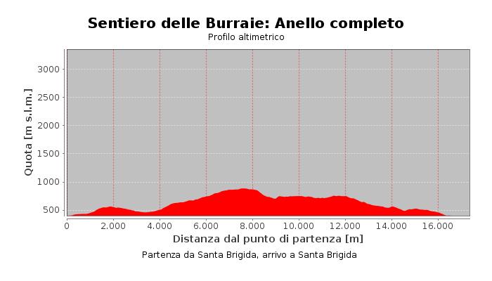 Sentiero delle Burraie: Anello completo