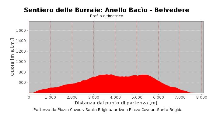 Sentiero delle Burraie: Anello Bacìo - Belvedere