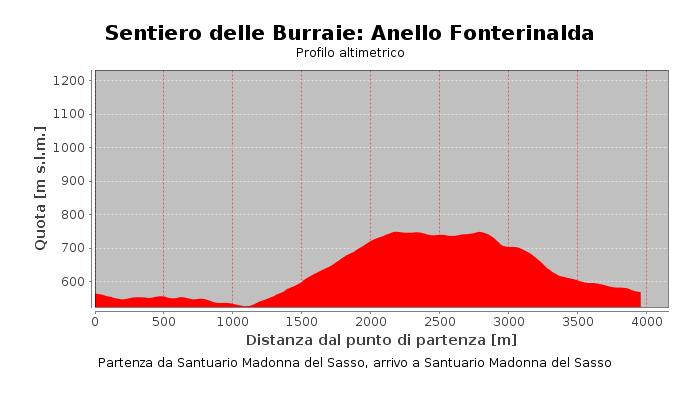 Sentiero delle Burraie: Anello Fonterinalda