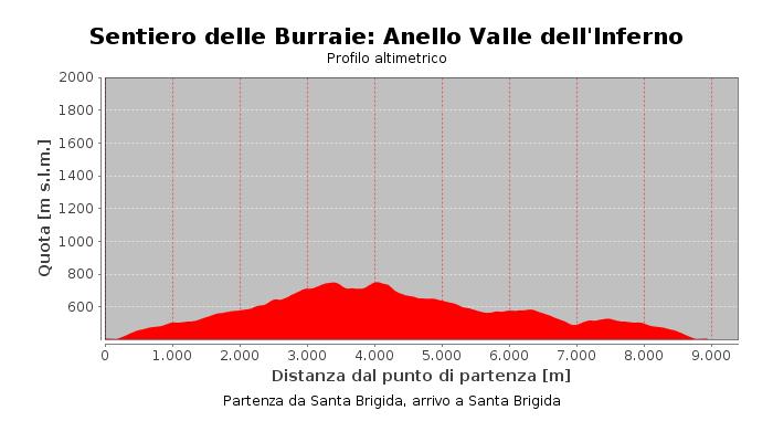 Sentiero delle Burraie: Anello Valle dell'Inferno