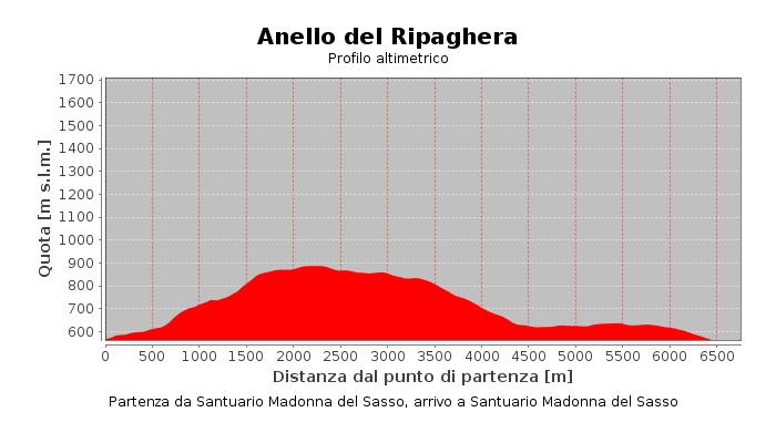 Anello del Ripaghera