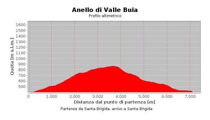 Anello di Valle Buia