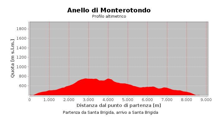 Anello di Monterotondo
