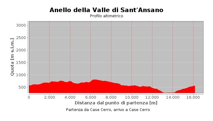 Anello della Valle di Sant'Ansano