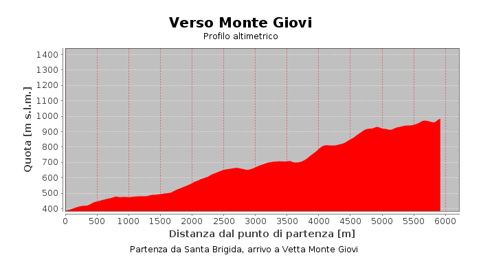 Verso Monte Giovi