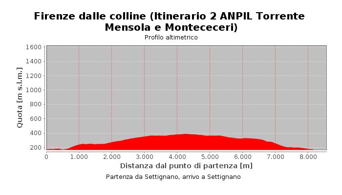 Firenze dalle colline (Itinerario 2 ANPIL Torrente Mensola e Montececeri)