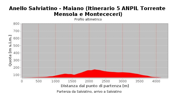 Anello Salviatino - Maiano (Itinerario 5 ANPIL Torrente Mensola e Montececeri)