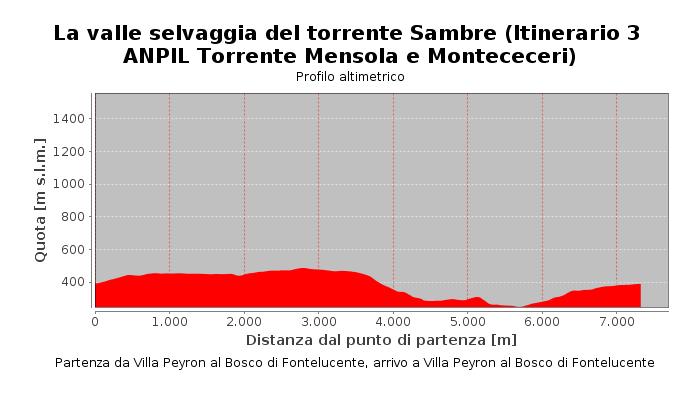 La valle selvaggia del torrente Sambre (Itinerario 3 ANPIL Torrente Mensola e Montececeri)