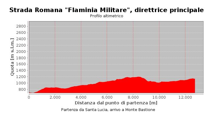 """Strada Romana """"Flaminia Militare"""", direttrice principale"""