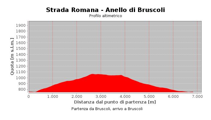 Strada Romana - Anello di Bruscoli