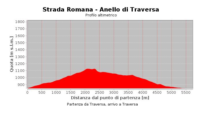 Strada Romana - Anello di Traversa