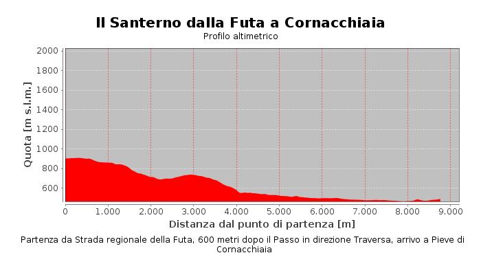 Il Santerno dalla Futa a Cornacchiaia