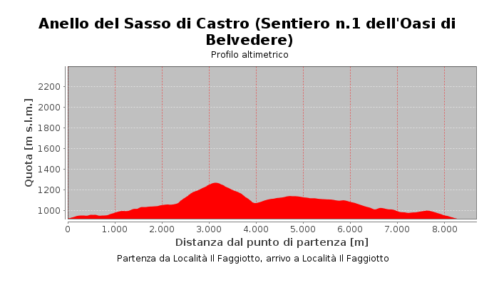 Anello del Sasso di Castro (Sentiero n.1 dell'Oasi di Belvedere)