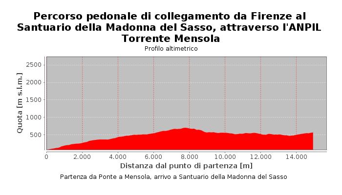 Percorso pedonale di collegamento da Firenze al Santuario della Madonna del Sasso, attraverso l'ANPIL Torrente Mensola