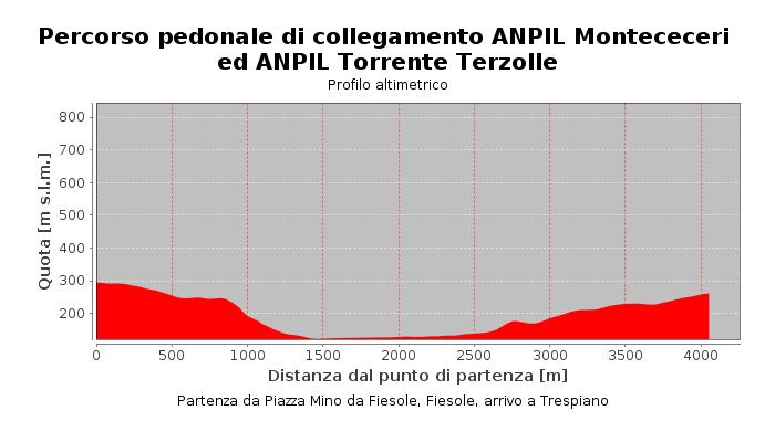 Percorso pedonale di collegamento ANPIL Montececeri ed ANPIL Torrente Terzolle