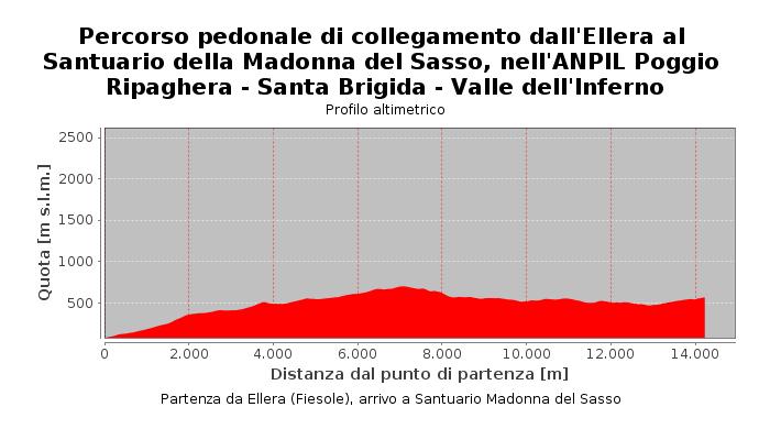 Percorso pedonale di collegamento dall'Ellera al Santuario della Madonna del Sasso, nell'ANPIL Poggio Ripaghera - Santa Brigida - Valle dell'Inferno