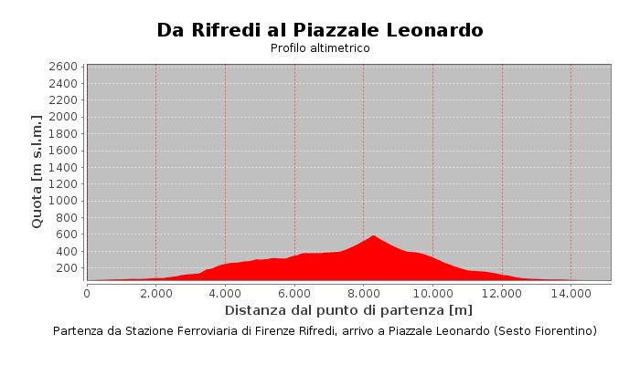 Da Rifredi al Piazzale Leonardo
