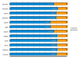 Rappresentazione grafica tassi di assenza
