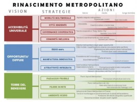 MetroRinascimento
