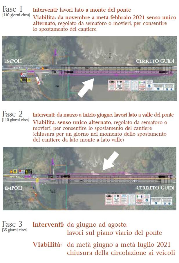 Ponte di Marcignana, le fasi dei lavori
