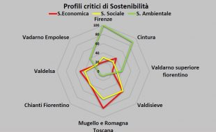 Profili critici di sostenibilità individuati dal Pums metropolitano