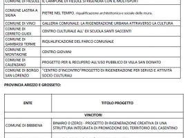 Progetti_Vincitori